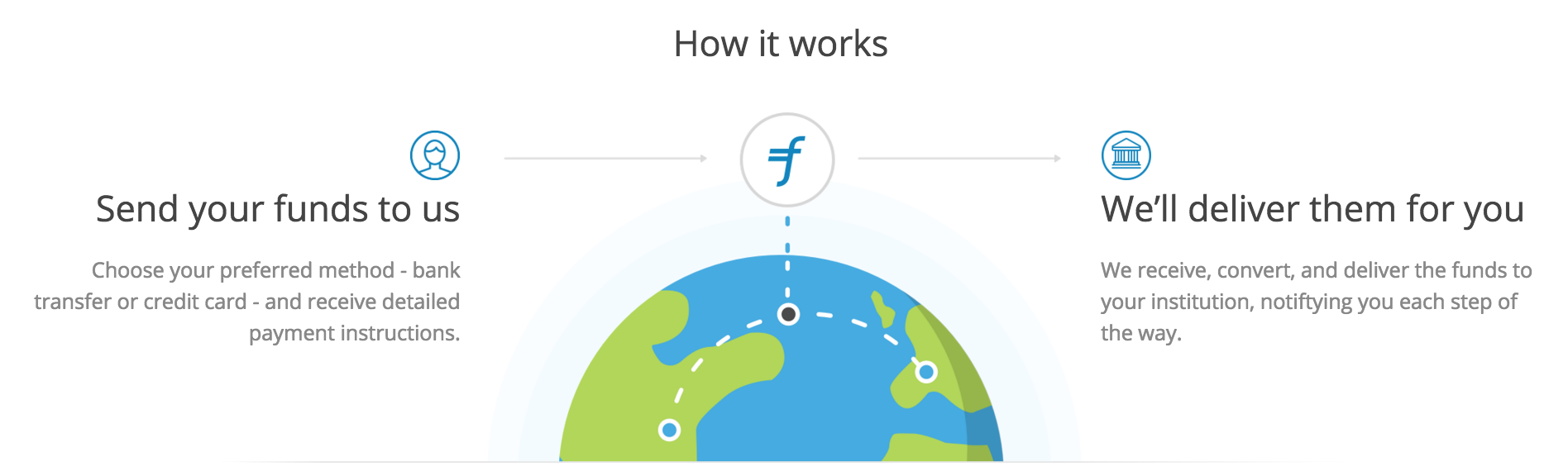 Flywire cross-border payment tuition