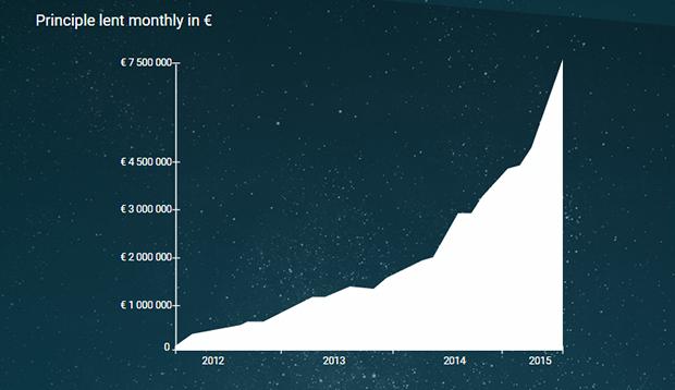 Creamfinance-graf