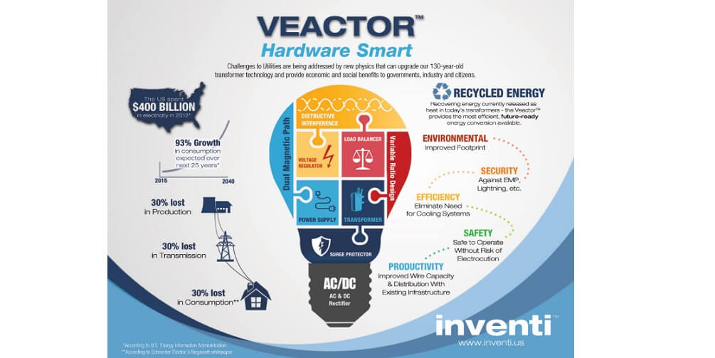 Inventi Aims To Solve The Heat Problem