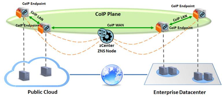 coip-architecture-zentera