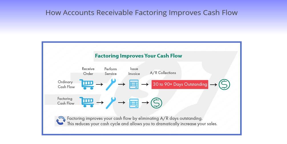 FactoringClub CashFlow