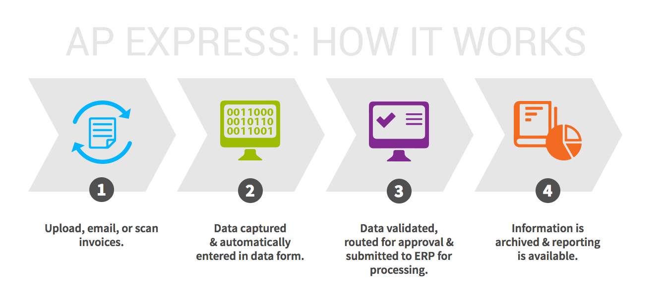 Nivo1 AP Express how it works graphic