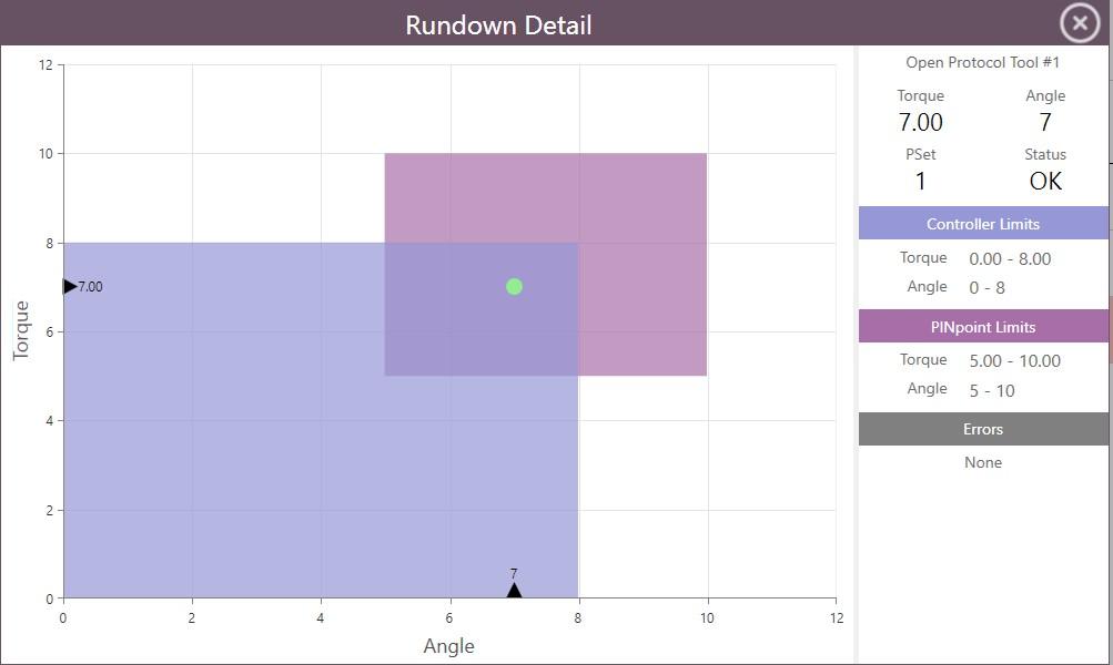 PINpoint Rundown Detail