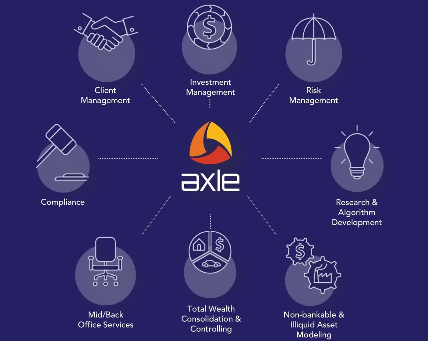Wealth platform AXLE pioneering total wealth and risk Services