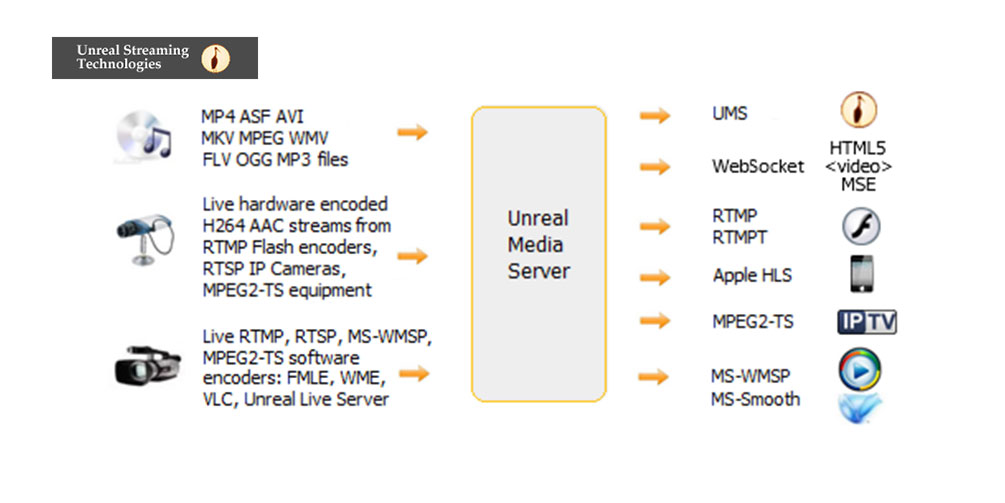Unreal Streaming Technologies Introduced Low Latency Live