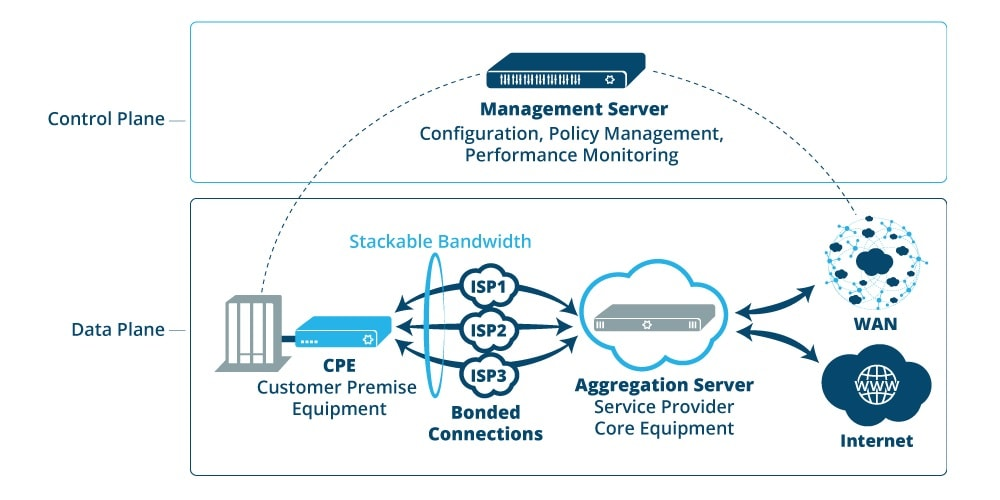 Independent Service Providers Are The Future Of SD-WAN, Per